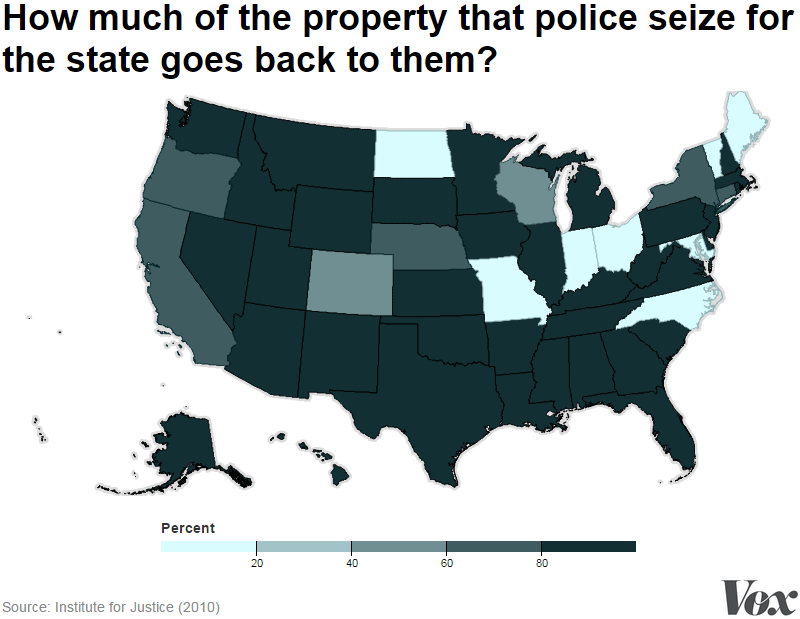forfeiture-percent
